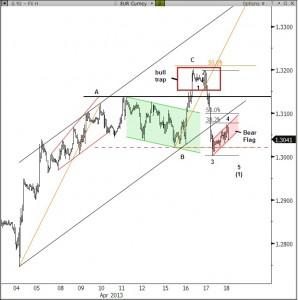 Forex bull trap