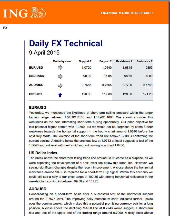 Technical analysis fx