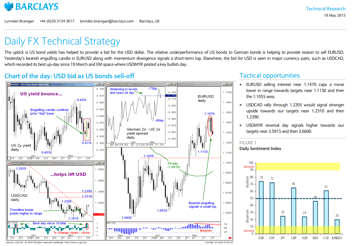 Barclays Daily FX PDF Research
