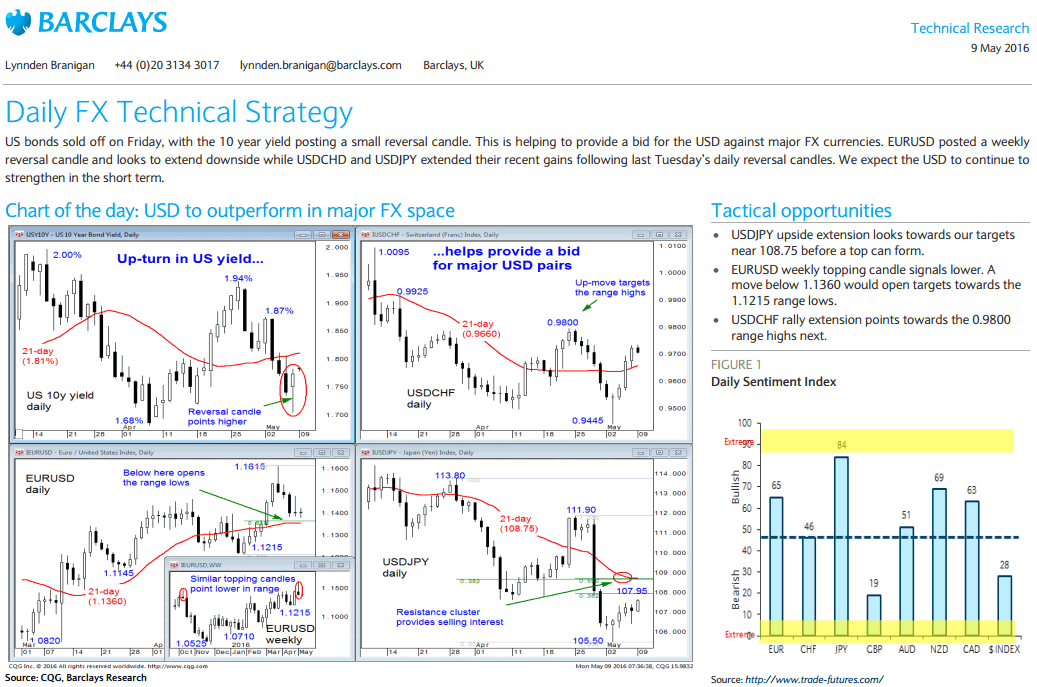Barclays Technical Analysis